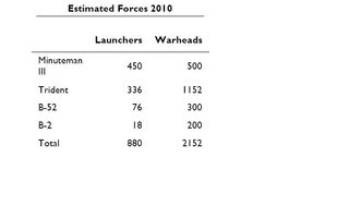 Estimated forces